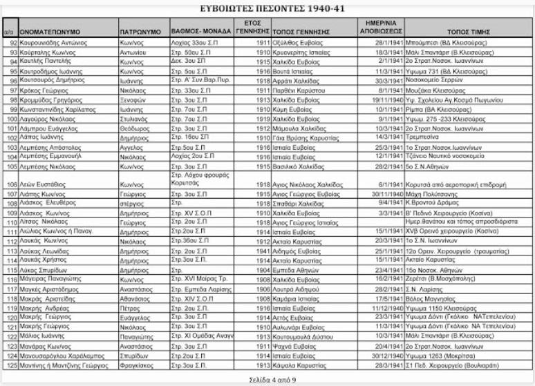 ΕΥΒΟΙΩΤΕΣ ΠΕΣΟΝΤΕΣ 1940-1941  4