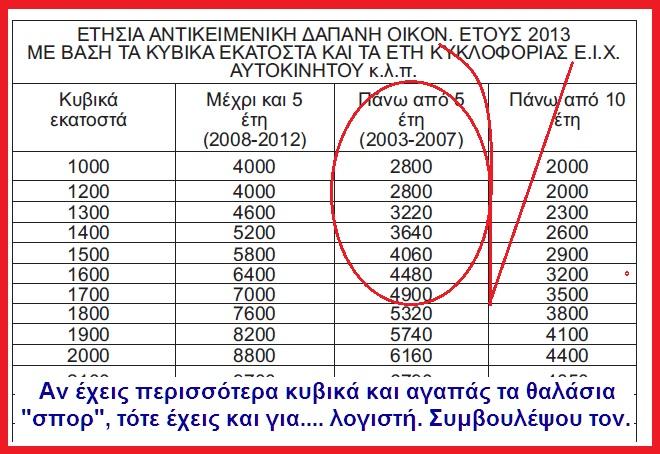 ΠΙΝΑΚΑΣ ΤΕΚΜΗΡΙΟΥ ΙΧ ΑΥΤΟΚΙΝΗΤΟΥ 2013